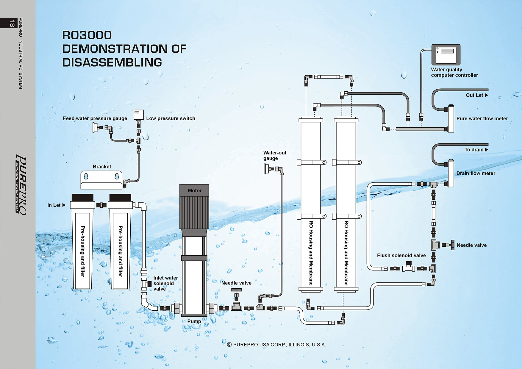 Image Result For Reverse Osmosis Filter Change